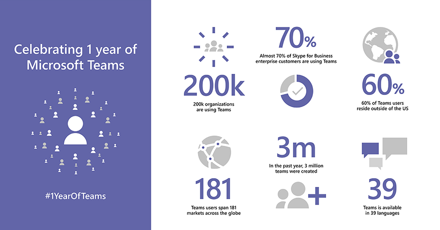 Microsoft Teams turns 1, advances vision for Intelligent Communications