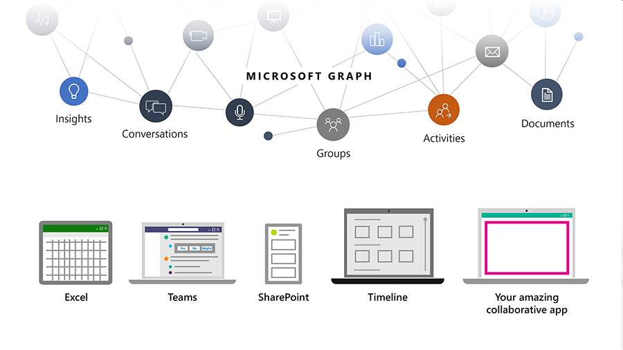 Image showing how the Microsoft Graph helps developers connect the dots between people, conversations, schedules, and content within the Microsoft Cloud.