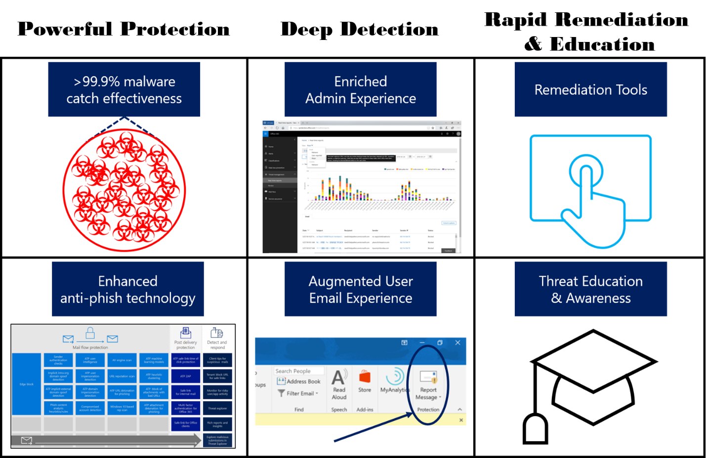 Securing the modern workplace with enhanced threat protection services in Office 365