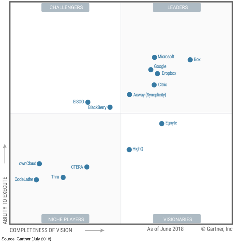 Microsoft OneDrive named again as a leader in Gartner Magic Quadrant for Content Collaboration Platforms
