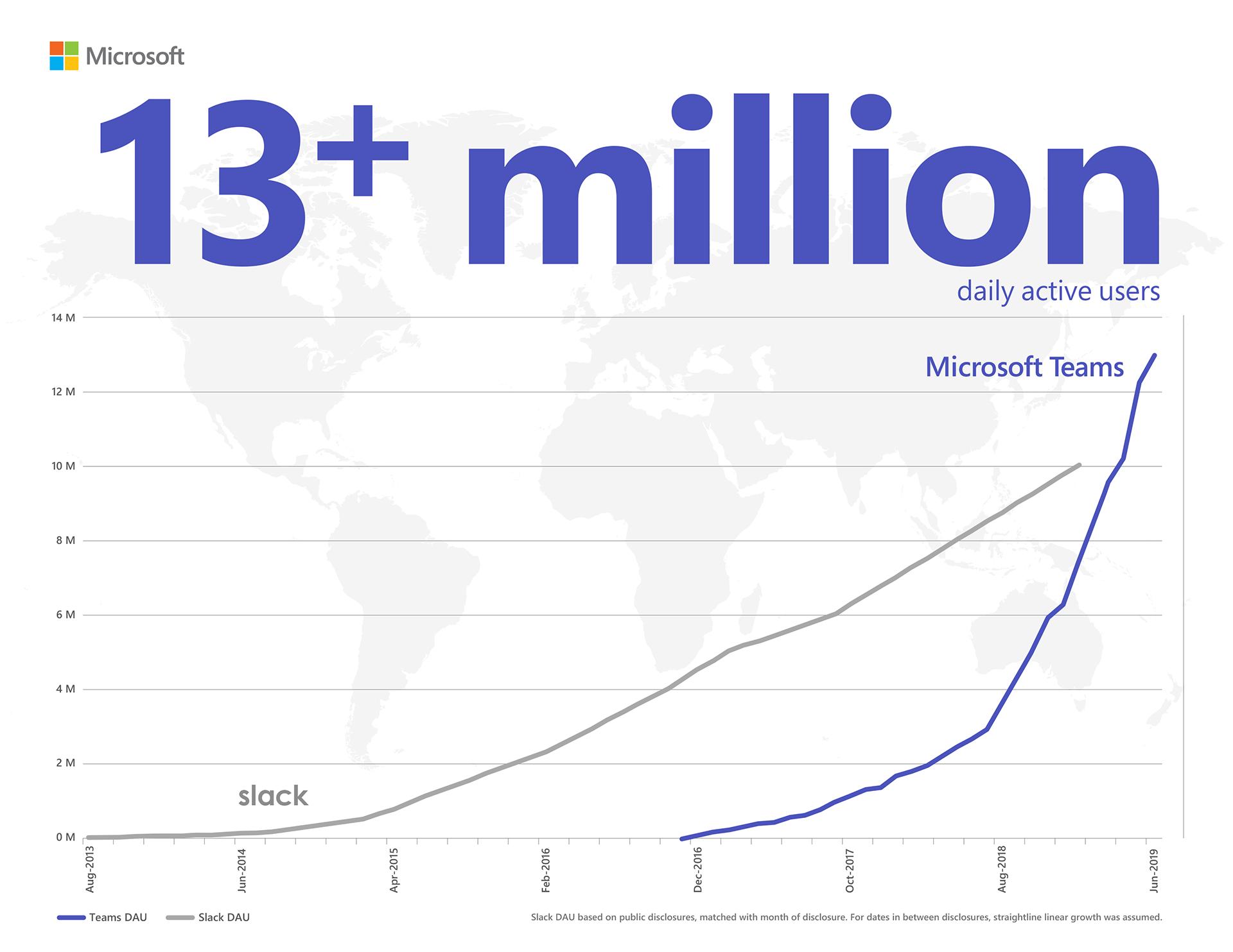 Microsoft Teams raggiunge 13 milioni di utenti attivi al giorno e introduce 4 nuove modalità per consentire ai team di lavorare meglio insieme