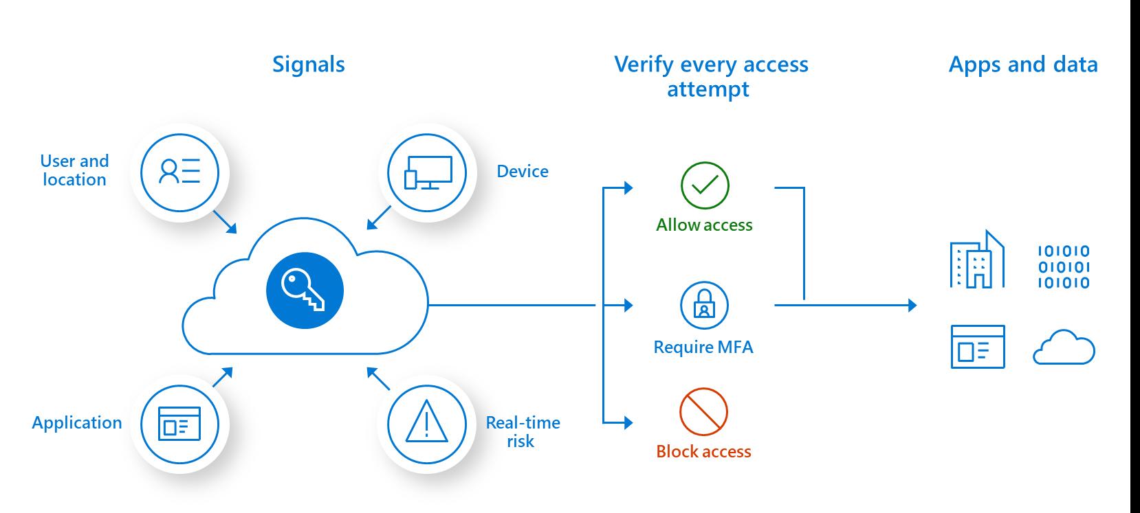 Perché le banche si affidano al moderno modello Zero Trust per la propria sicurezza informatica