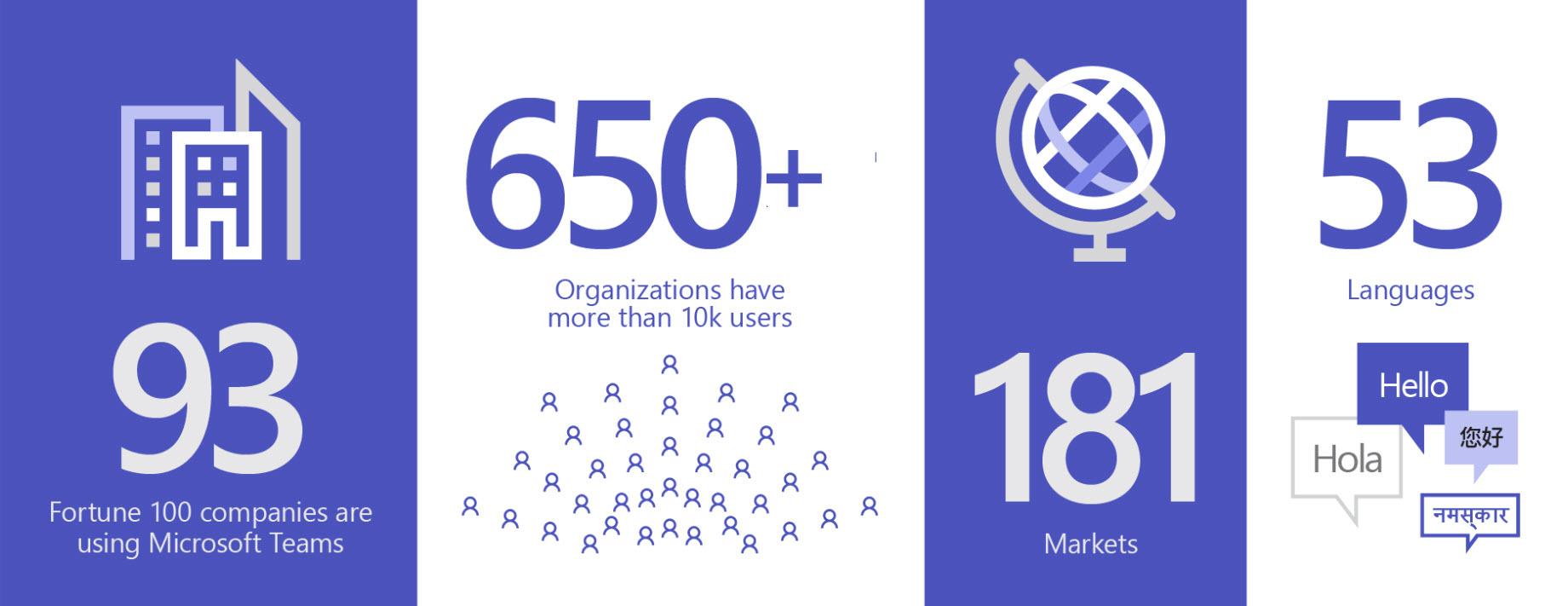 3 anni di Microsoft Teams: tutto ciò di cui hai bisogno per entrare in contatto con i membri del tuo team e aumentare la produttività