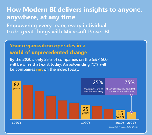 How Modern BI Delivers Insights to Anyone, Anywhere, At Any Time.