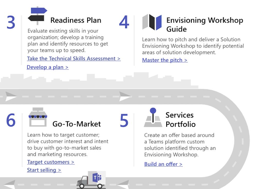 Building a Microsoft Teams Custom Solutions practice